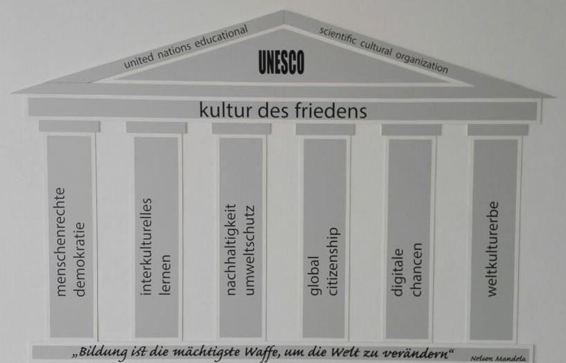 UNESCO-Schild Haus D bearbeitet
